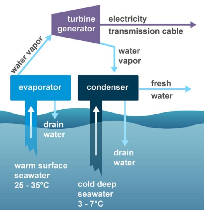 Offshore renewable energy