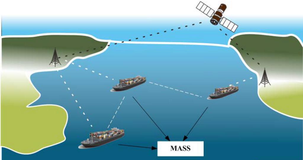 Autonomous strong surface ships